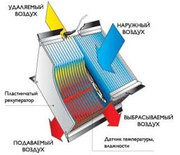Энергоэффективные решения для вентиляции